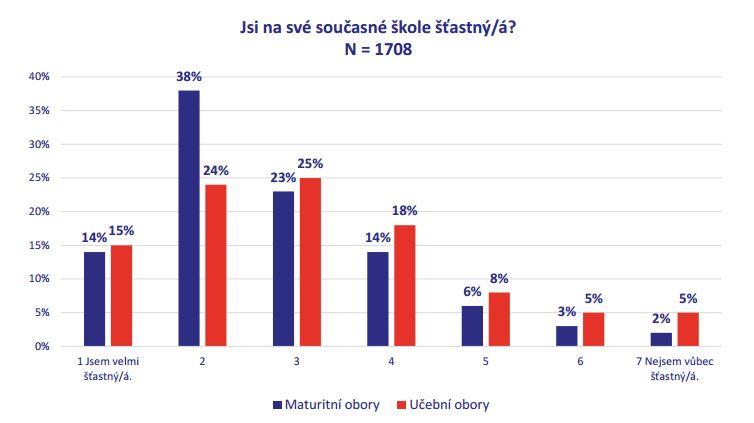 Graf spokojenosti studentů prvních ročníků SŠ a učňáků s volbou školy