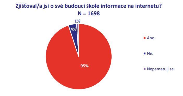 Podíl sběru informací o školách na internetu